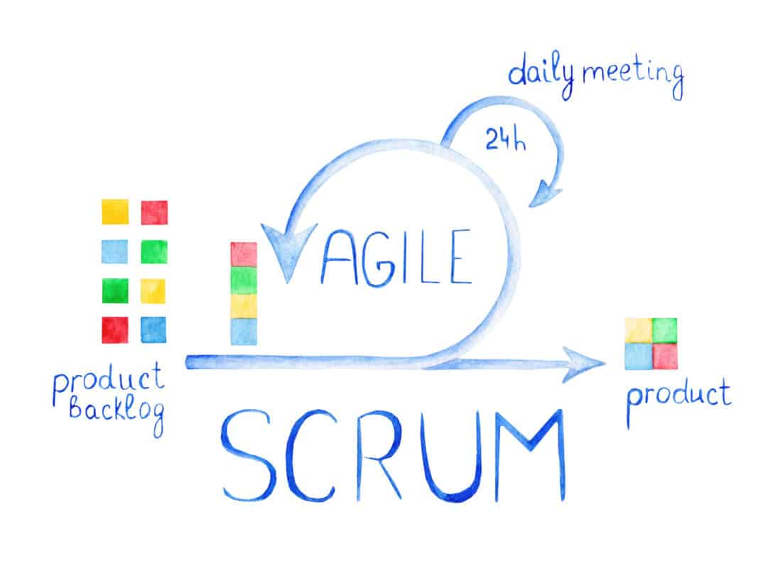 The Scrum process